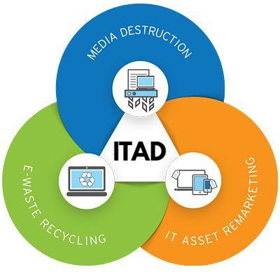 IT asset disposal